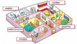 I vari ambienti di casa